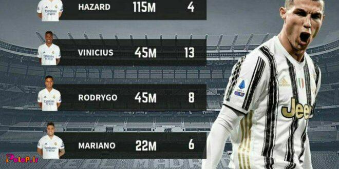 رئال بعد رونالدو 304 میلیون یورو هزینه کرد