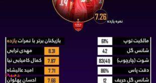 پرونده آماری پرسپولیس در لیگ قهرمانان آسیا