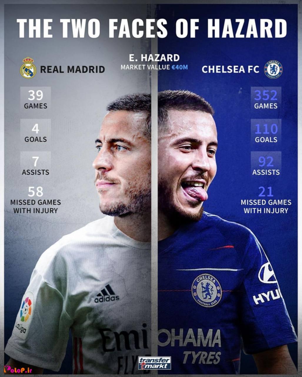 مقایسه عملکرد هازارد در چلسی و رئال مادرید.