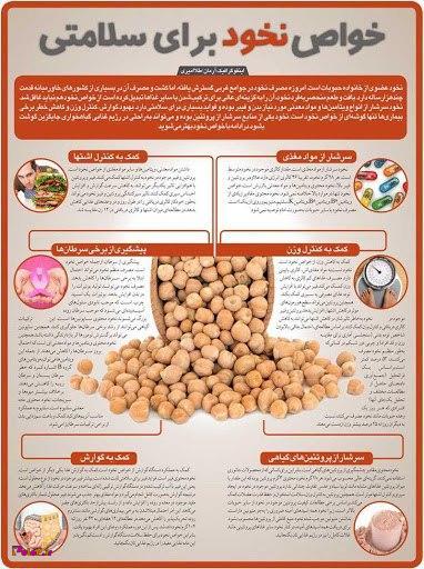 10 فایده نخود برای بدن