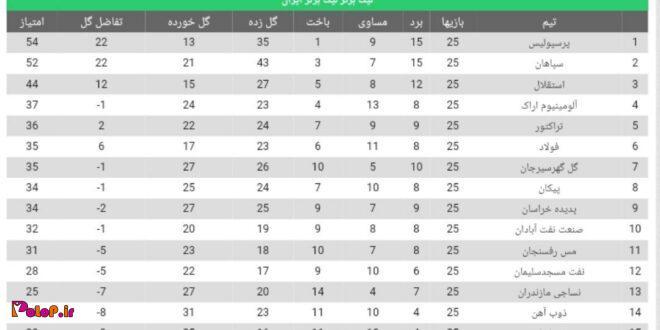 وضعیت جدول لیگ برتر تا پایان هفته بیست و پنجم؛ نتیجه دیدار جنجالی پیکان - سایپا، به سود پیکانیها اعلام شد
