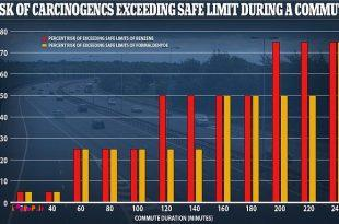 یک پژوهشی انجام شده و میگه اگر روزانه بیشتر از 20 دقیقه سوار اتومبیل بشی، احتمال ابتلای شما به سرطان زیاده