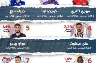 قائدی در نظرسنجیها هم بهترین بازیکن هفته لیگ امارات شد