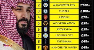 احتمالا انتقال مالکیت باشگاه نیوکاسل به سعودیها امروز به طور رسمی اعلام میشه.