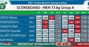 مسابقات قهرمانی وزنه برداری نوجوانان جهان|حسین زاده ششم شد/ روسیه فاتح طلای 73 کیلو