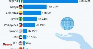 در کانادا شما با 7 دقیقه کار کردن میتونی خرج کل اینترنت مصرفیت در یک ماه رو بدی!